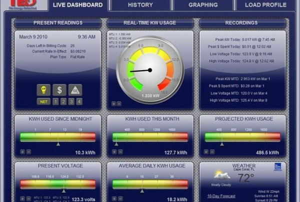 The Energy Detective screenshot of monitoring system for your home in Guelph